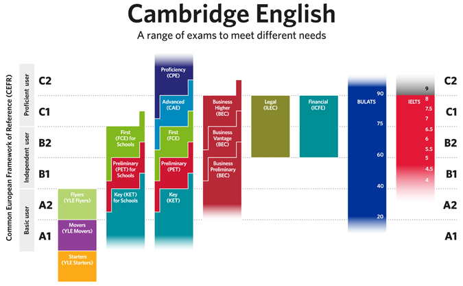 Cambridge Listening Tests - Free online cambridge listening